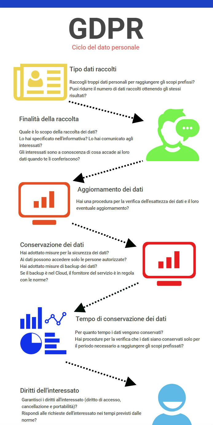 Verifica Competenze Categorie Dati Personali